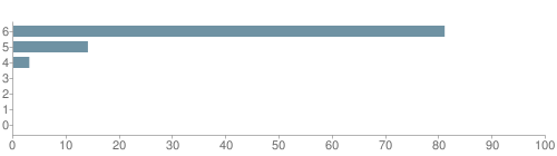 Chart?cht=bhs&chs=500x140&chbh=10&chco=6f92a3&chxt=x,y&chd=t:81,14,3,0,0,0,0&chm=t+81%,333333,0,0,10|t+14%,333333,0,1,10|t+3%,333333,0,2,10|t+0%,333333,0,3,10|t+0%,333333,0,4,10|t+0%,333333,0,5,10|t+0%,333333,0,6,10&chxl=1:|other|indian|hawaiian|asian|hispanic|black|white